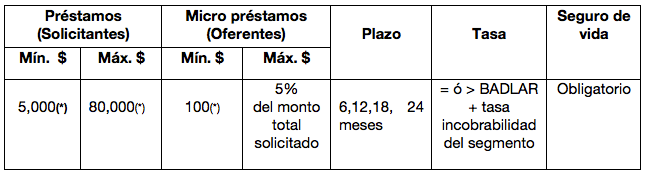 Manual Operativo tabla 3