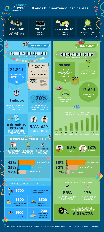 smart;aniversario-infografia