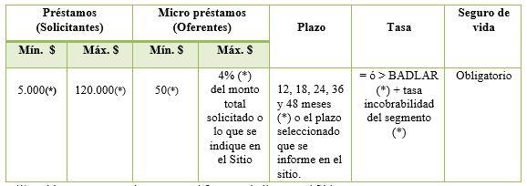 Manual Operativo tabla 4