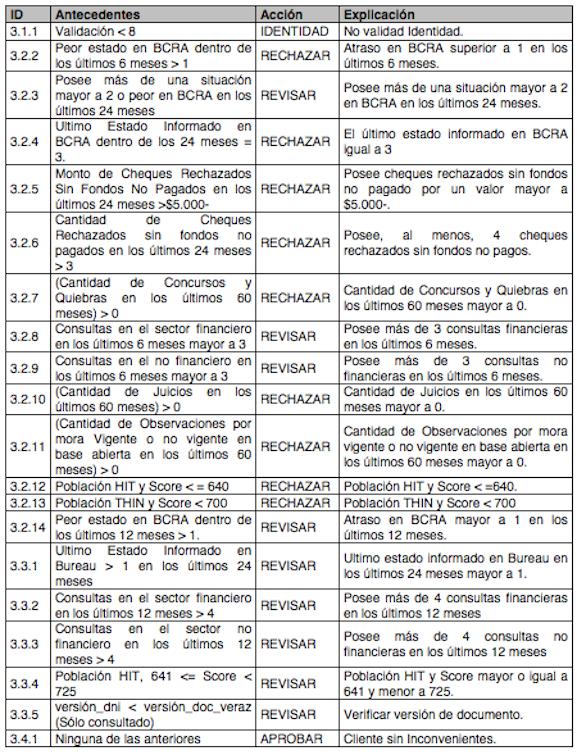 Manual Operativo tabla 5