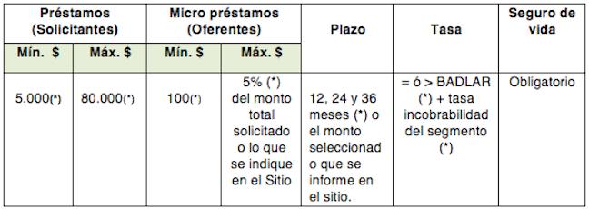 Manual Operativo tabla 6