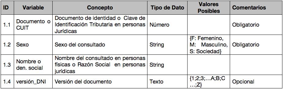 Manual Operativo tabla 7