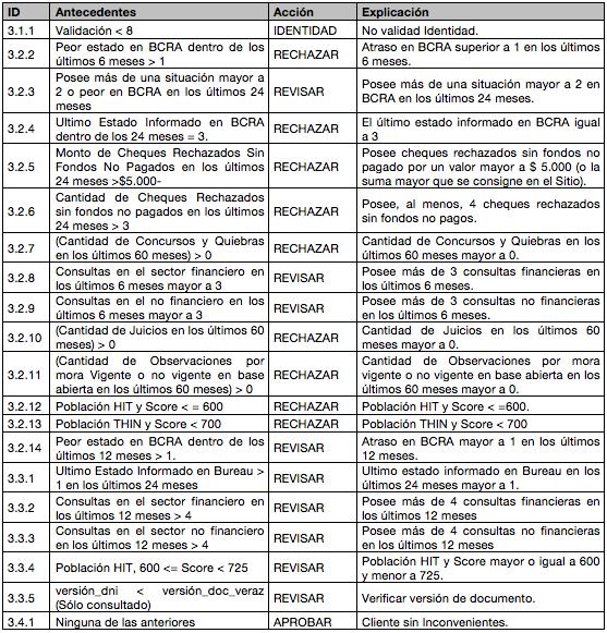 Manual Operativo tabla 8